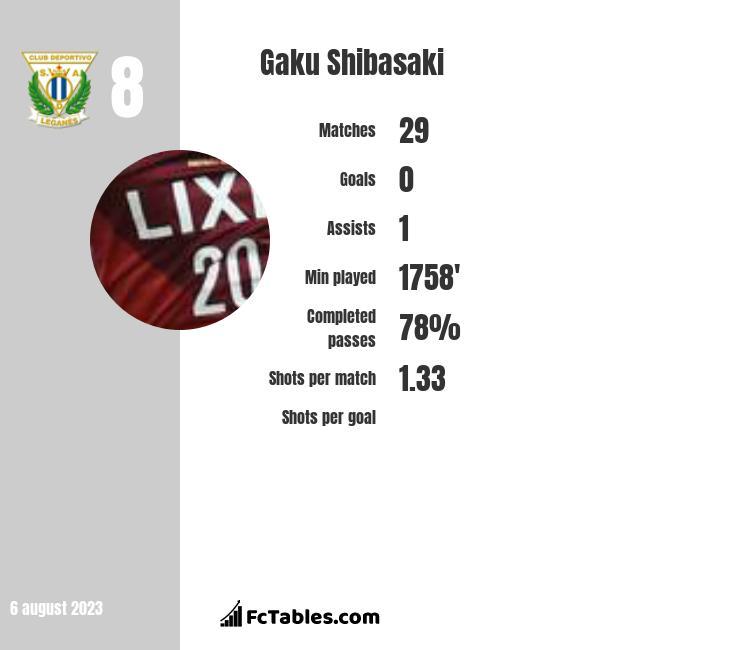 Gaku Shibasaki infographic