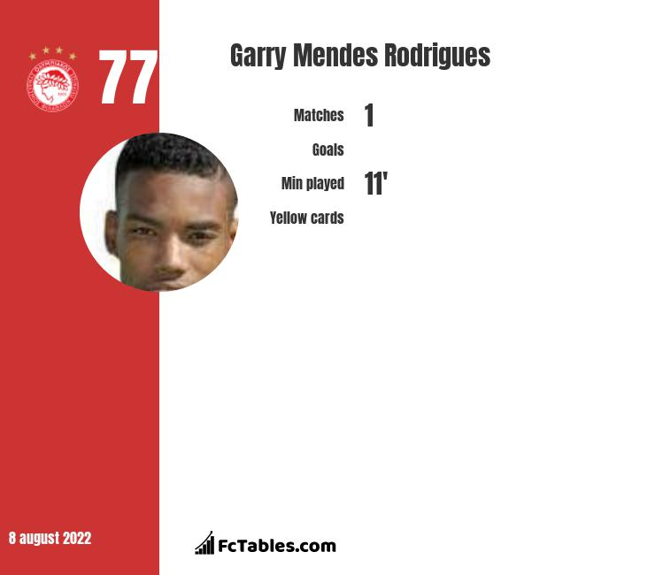 Garry Mendes Rodrigues infographic