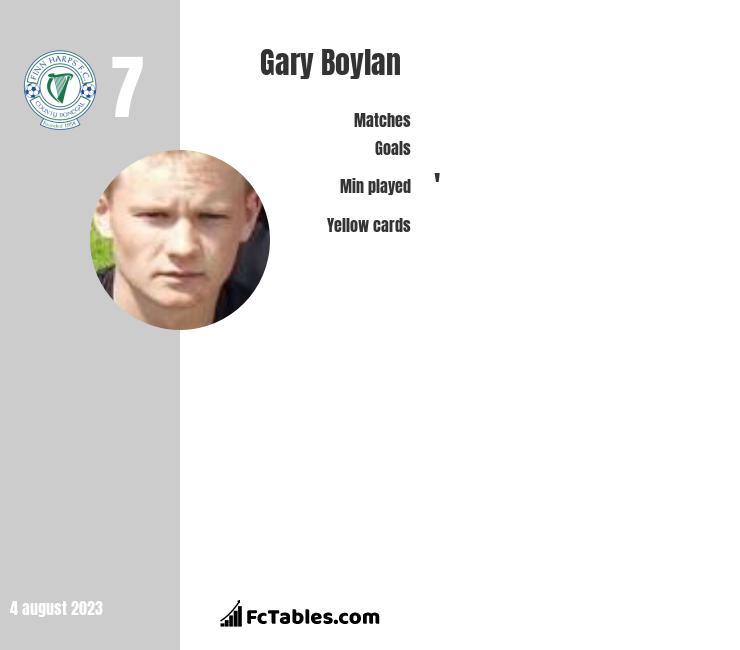 Gary Boylan infographic