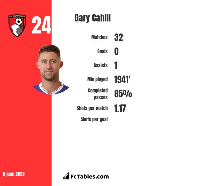 Gary Cahill infographic statistics for Crystal Palace