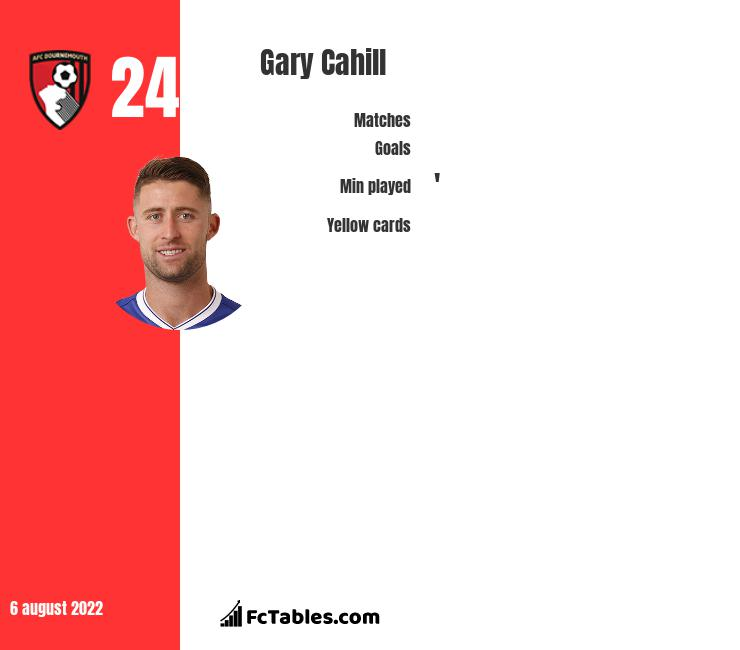 Gary Cahill - Key Player Stats