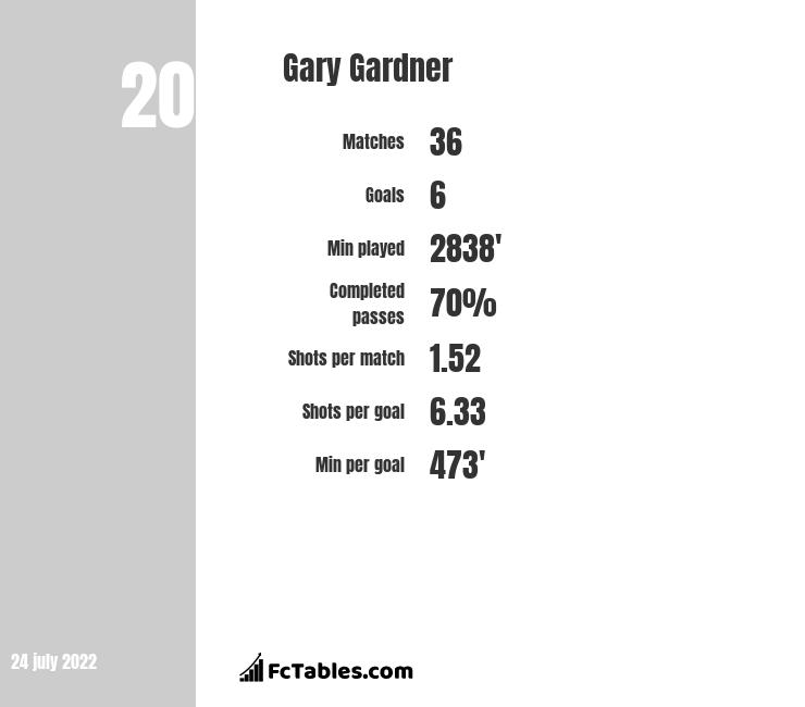 Gary Gardner infographic statistics for Birmingham City