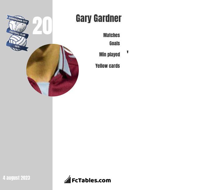 Gary Gardner infographic