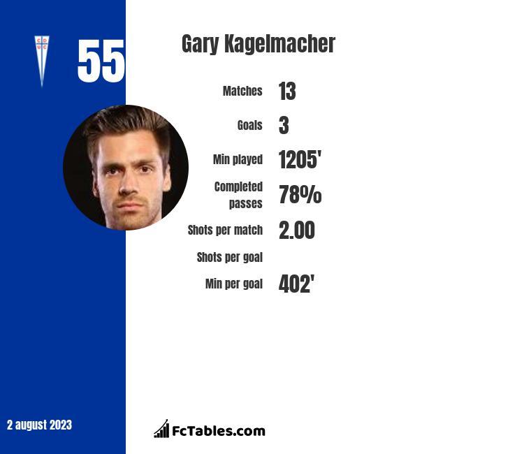 Gary Kagelmacher infographic