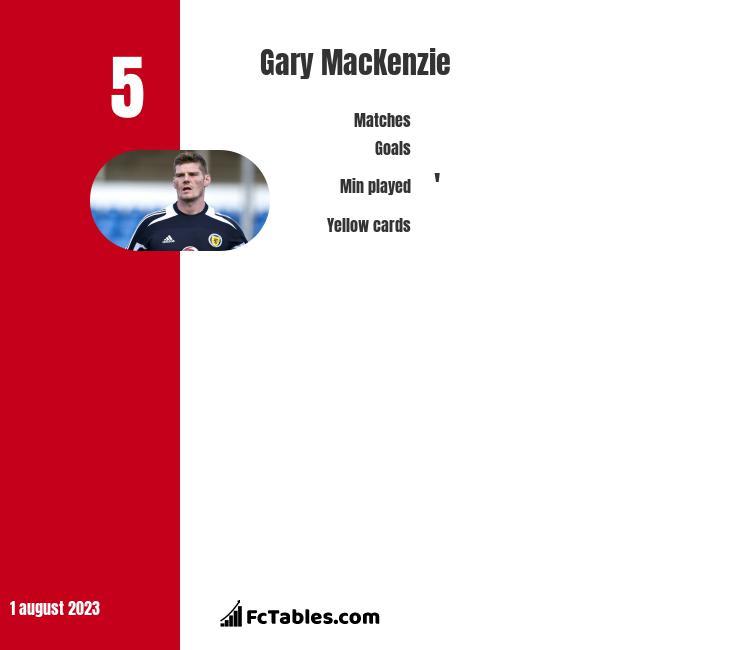 Gary MacKenzie infographic
