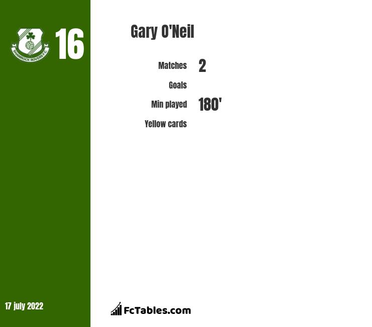 Gary O'Neil infographic