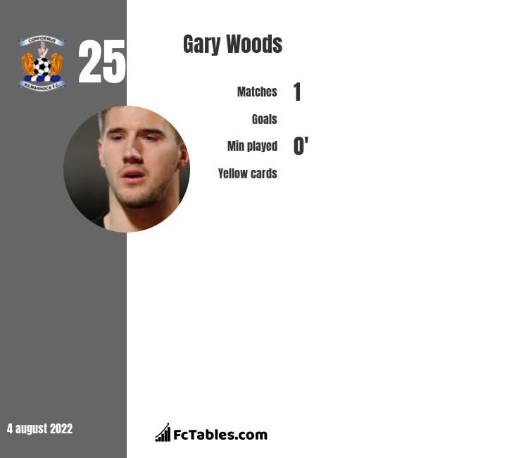 Gary Woods infographic statistics for Oldham Athletic
