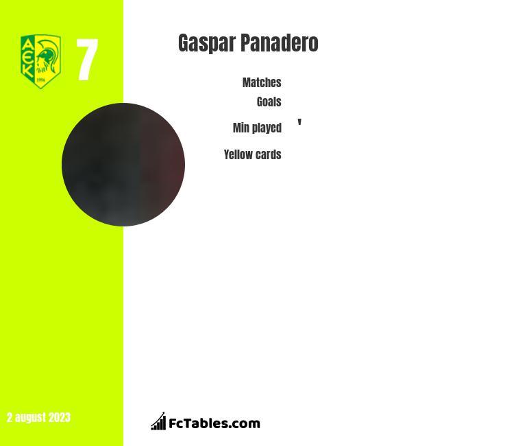 Gaspar Panadero infographic