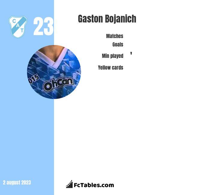 Gaston Bojanich infographic