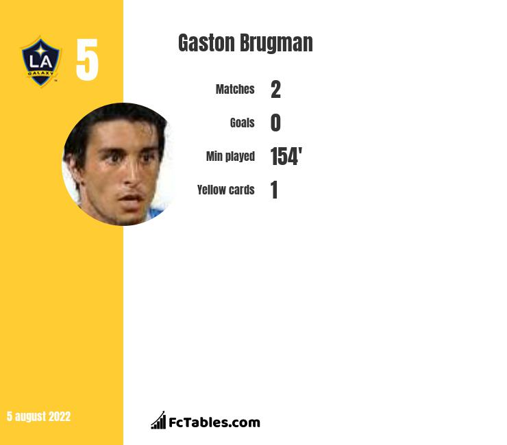 Gaston Brugman infographic