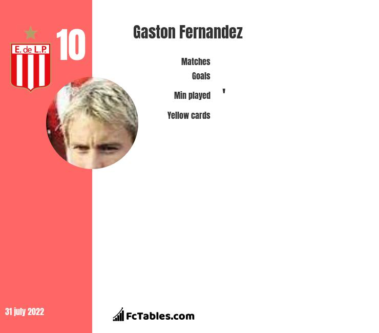 Gaston Fernandez infographic statistics for Estudiantes