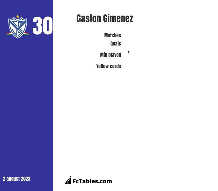Gaston Gimenez infographic