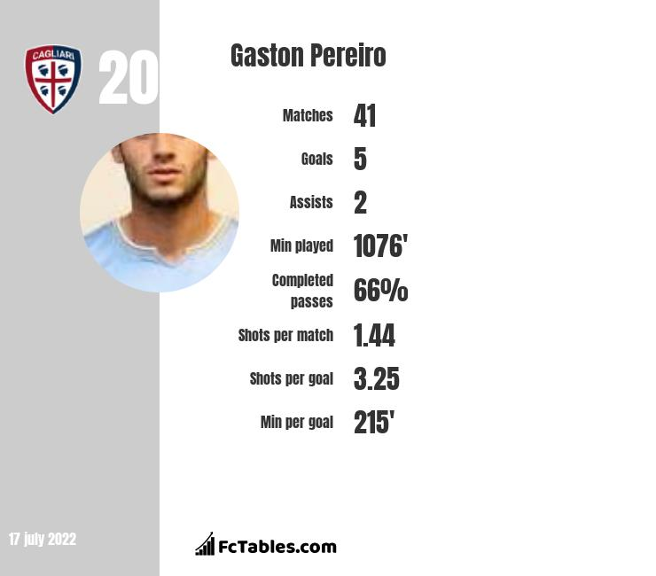 Gaston Pereiro infographic