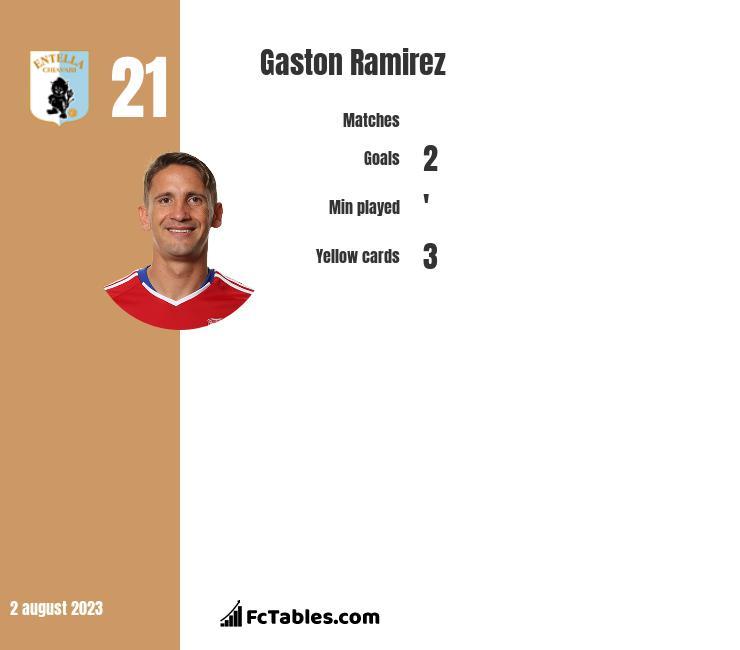Gaston Ramirez infographic