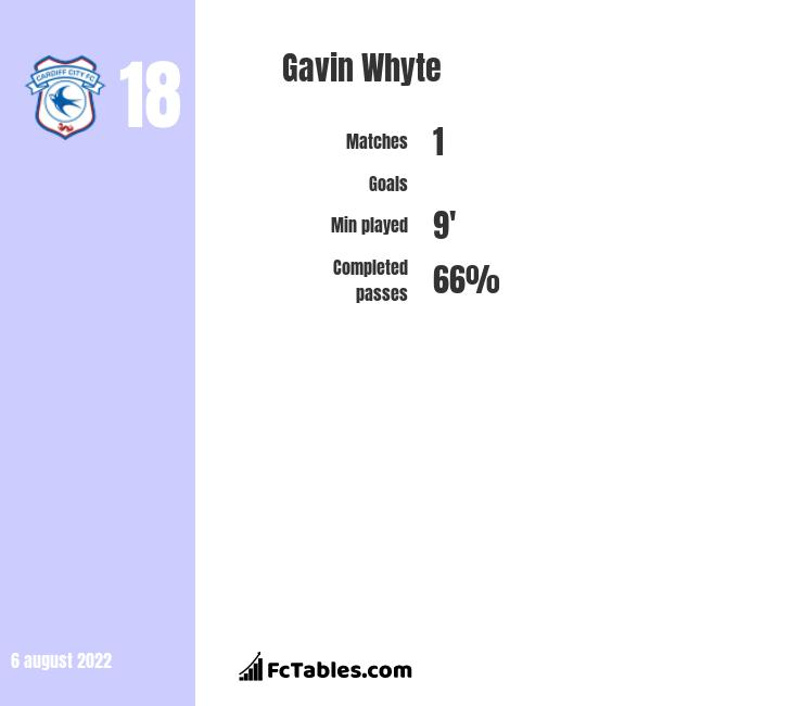 Gavin Whyte infographic statistics for Cardiff City