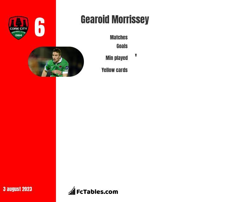 Gearoid Morrissey infographic