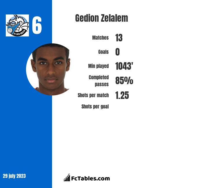 Gedion Zelalem infographic