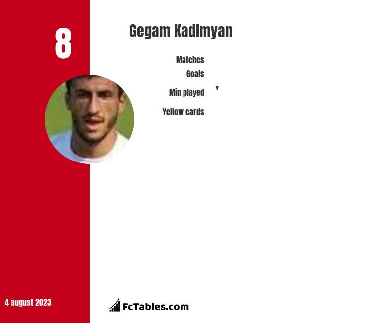 Gegam Kadimyan infographic