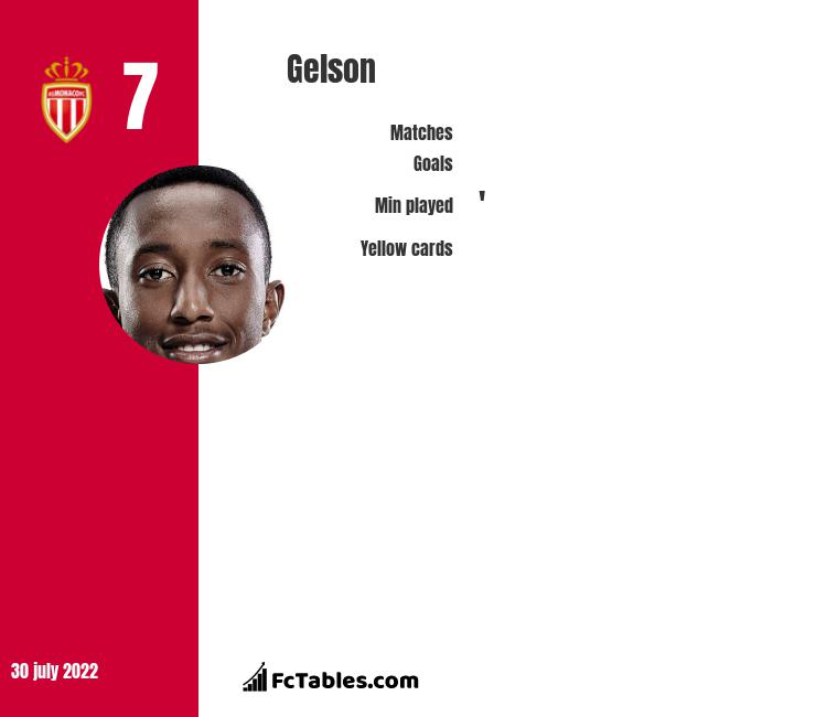Gelson infographic statistics for AS Monaco