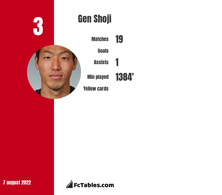 Gen Shoji infographic statistics for Toulouse