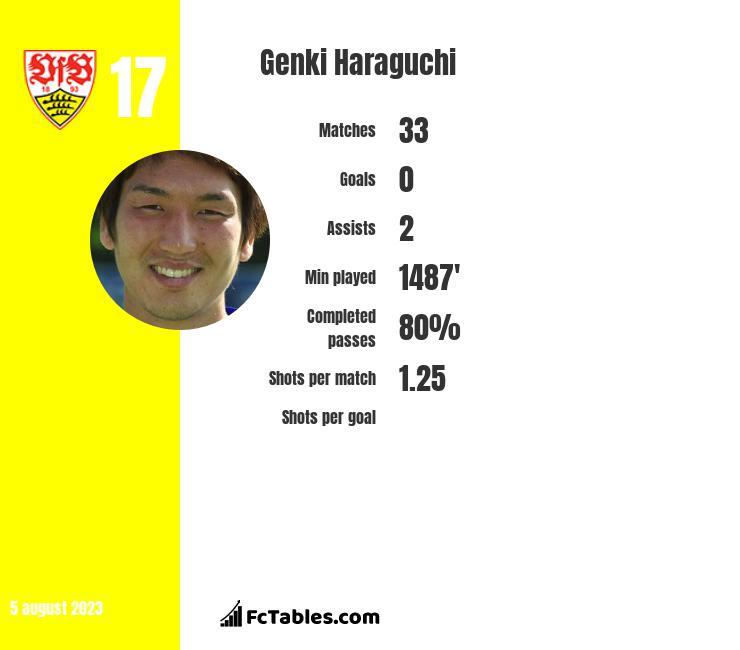 Genki Haraguchi infographic