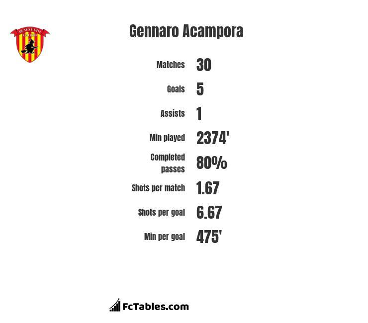 Gennaro Acampora infographic