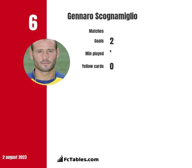 Gennaro Scognamiglio infographic