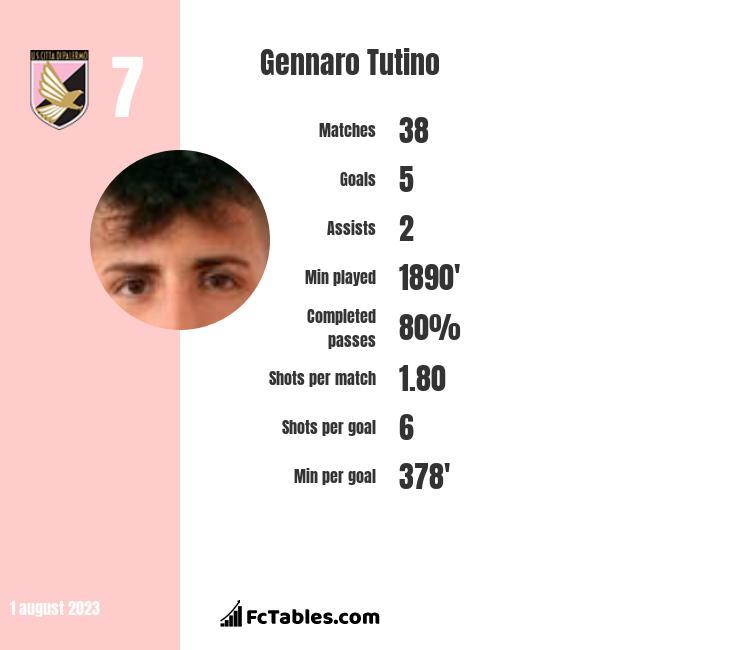 Gennaro Tutino infographic