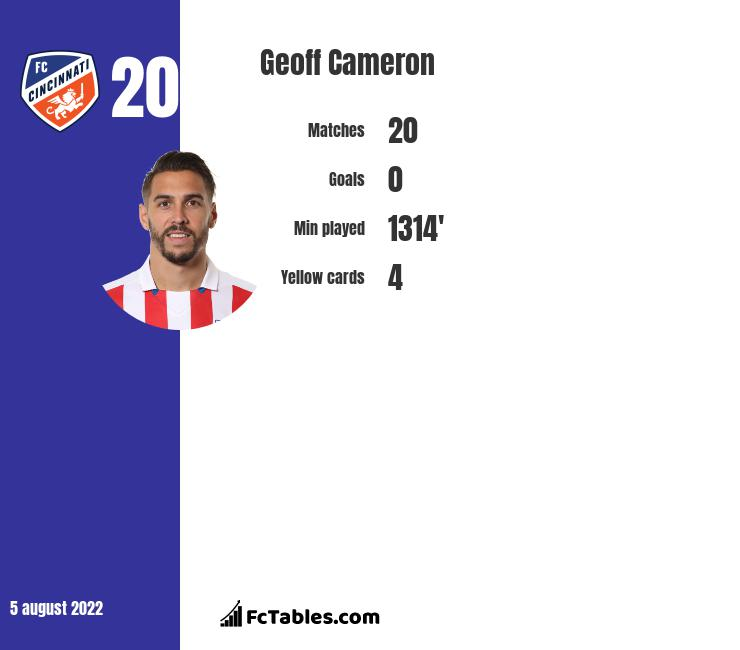 Geoff Cameron infographic