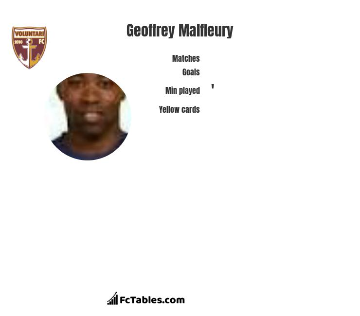 Geoffrey Malfleury infographic statistics for FC Voluntari