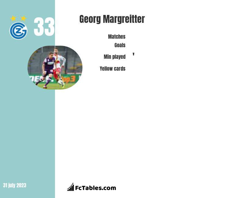 Georg Margreitter infographic
