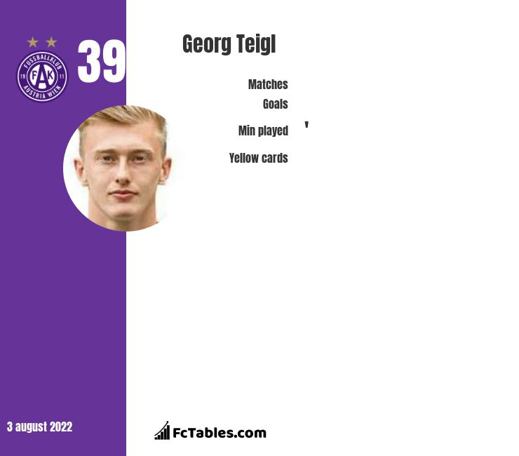 Georg Teigl infographic statistics for Augsburg