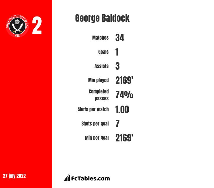 George Baldock infographic statistics for Sheffield United