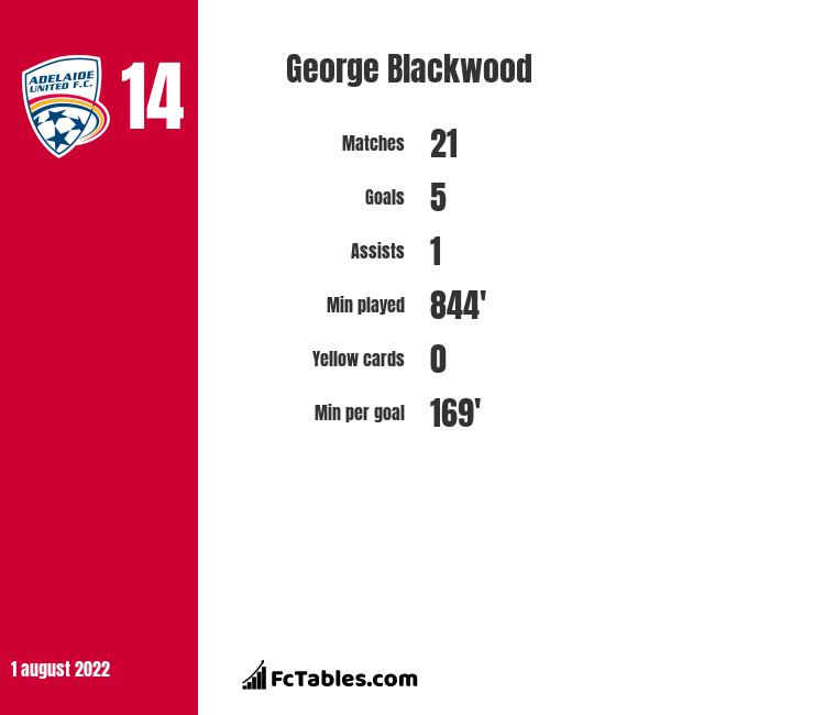 George Blackwood infographic