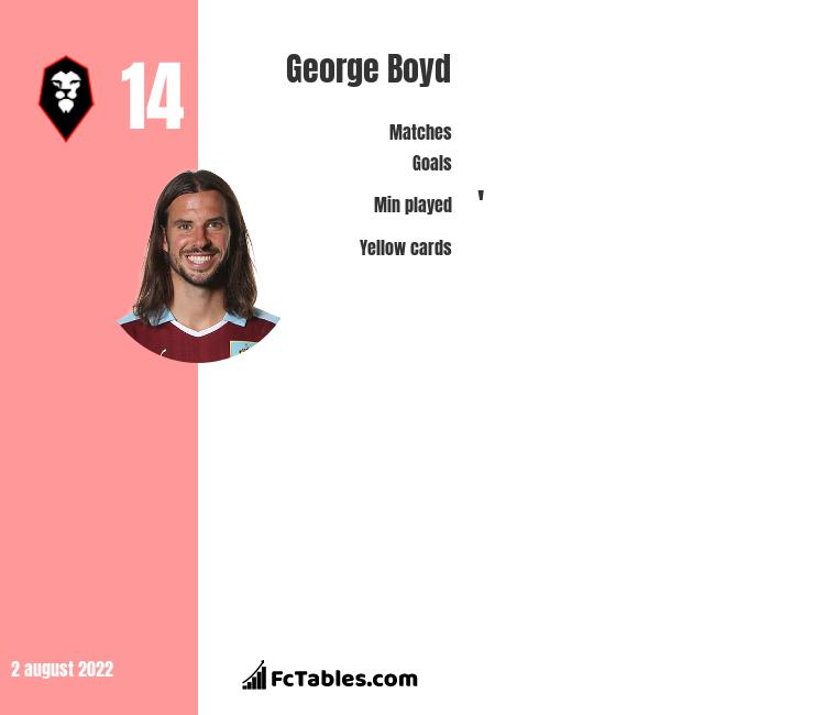 George Boyd infographic statistics for Sheffield Wednesday