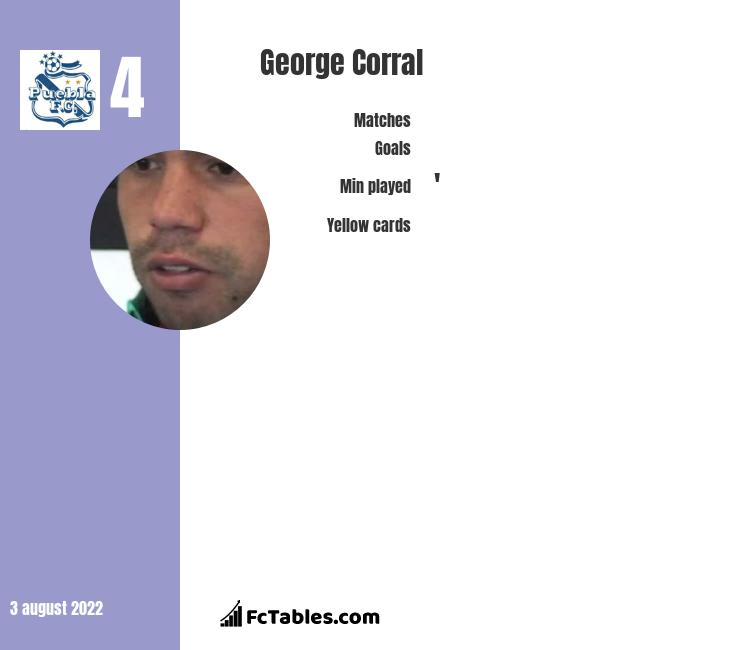 George Corral infographic statistics for Queretaro FC