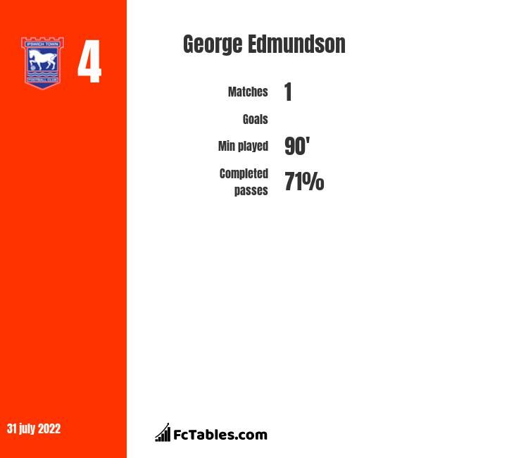 George Edmundson infographic statistics for Rangers