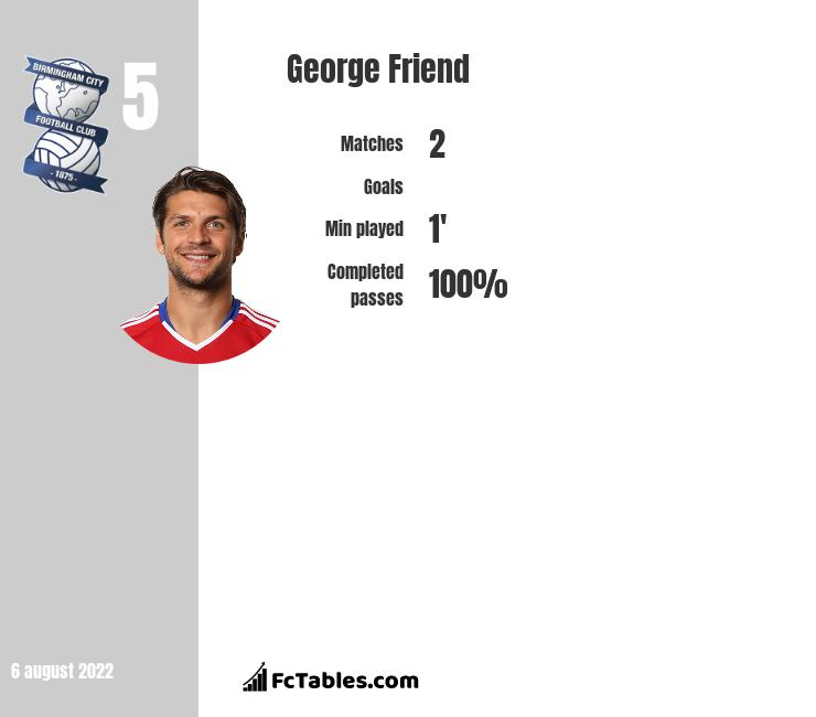 George Friend infographic statistics for Middlesbrough