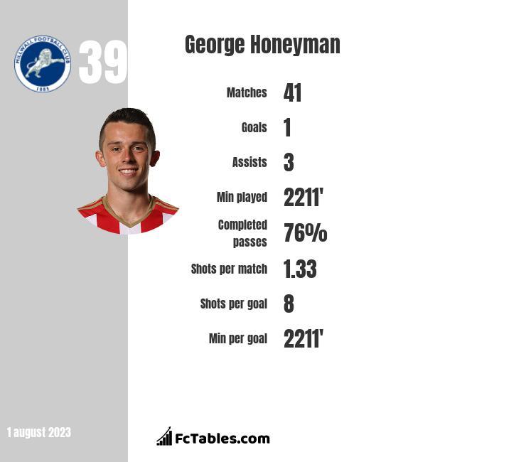 George Honeyman infographic