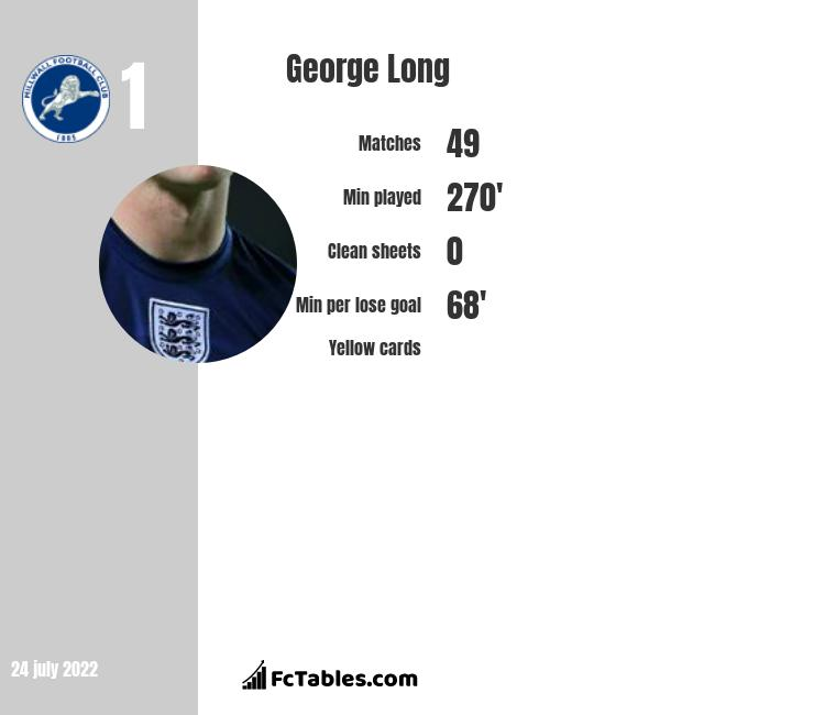 George Long infographic
