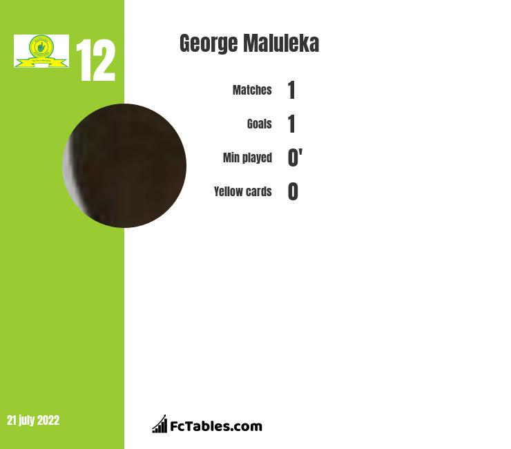 George Maluleka infographic statistics for Kaizer Chiefs