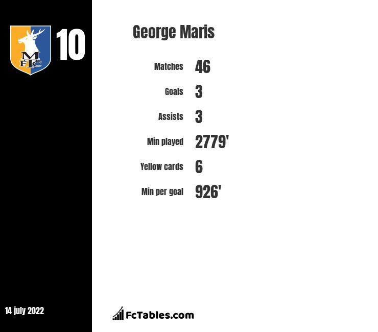 George Maris infographic