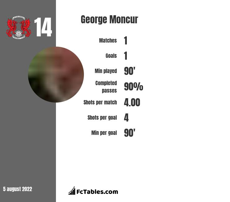 George Moncur infographic statistics for Luton