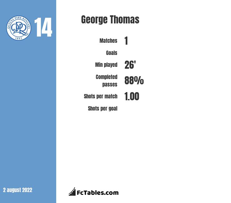 George Thomas infographic statistics for ADO Den Haag