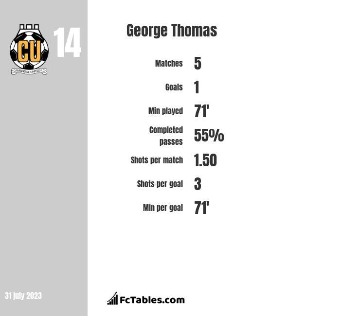 George Thomas infographic