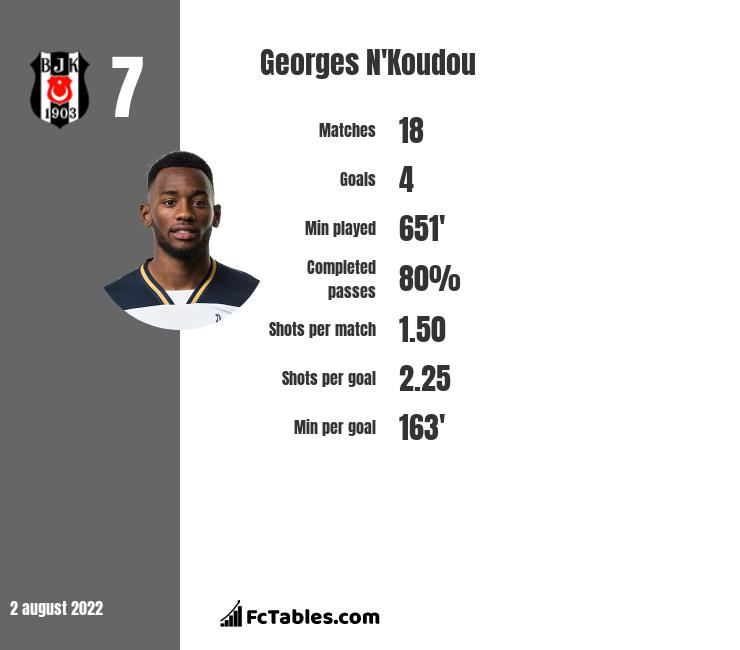 Georges N'Koudou infographic statistics for Besiktas