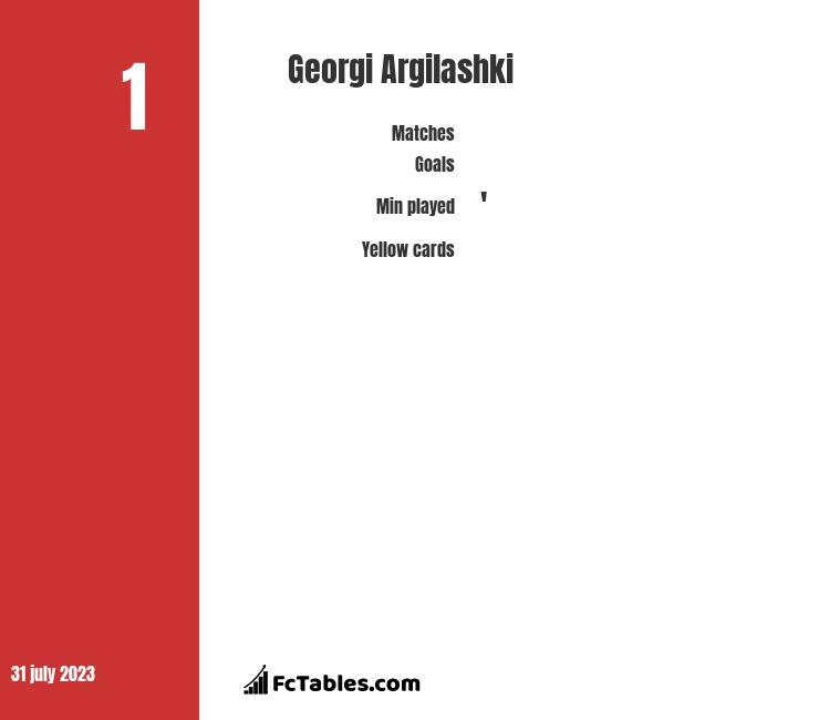 Georgi Argilashki infographic