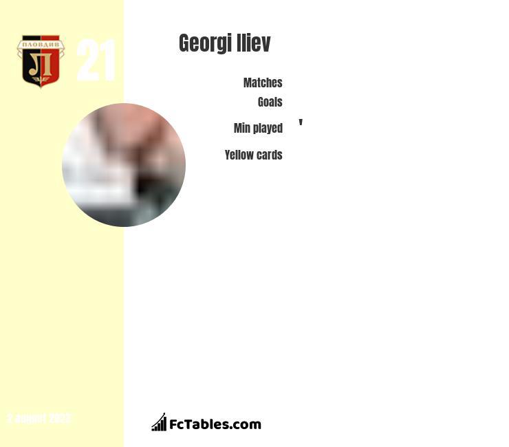 Georgi Iliev infographic