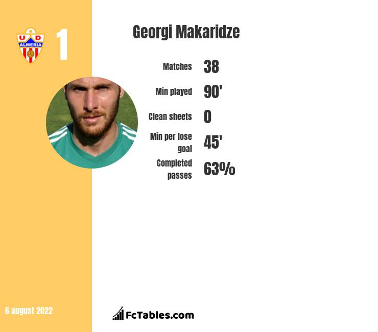 Georgi Makaridze infographic statistics for Vitoria de Setubal