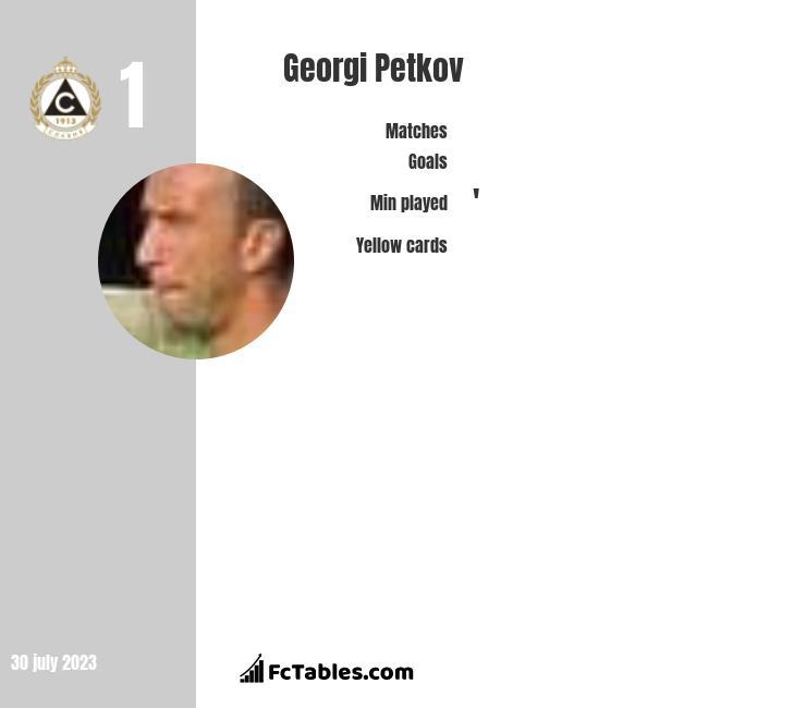 Georgi Petkov infographic